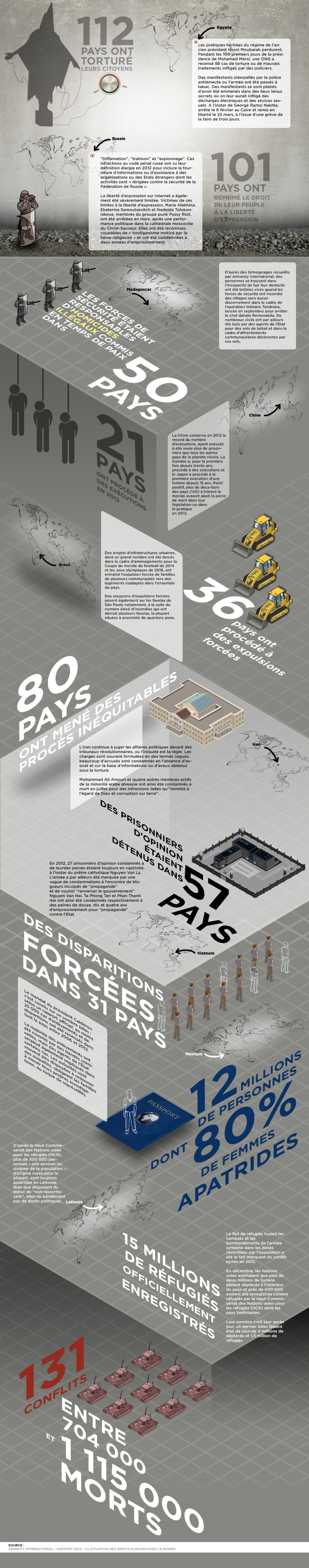 Amnesty international report 2013 Infographic