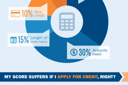 Amplify Credit Union Infographic