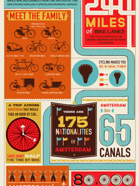 Amsterdam: On Yer Bike Infographic