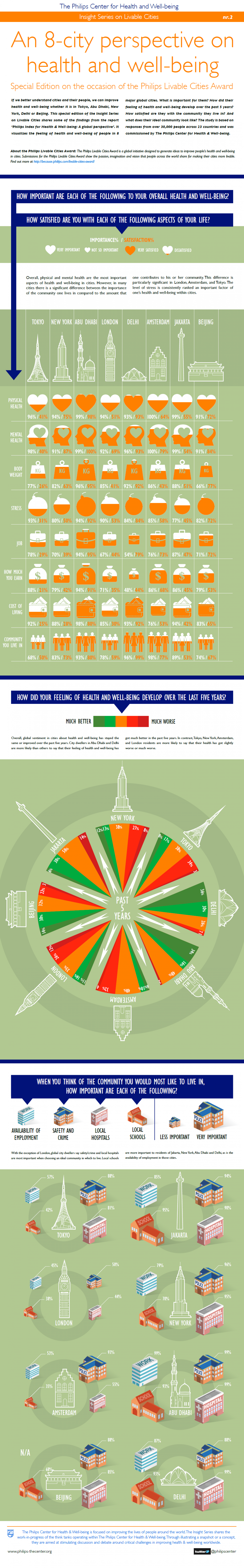 An 8-city Perspective on Health and Well-being Infographic