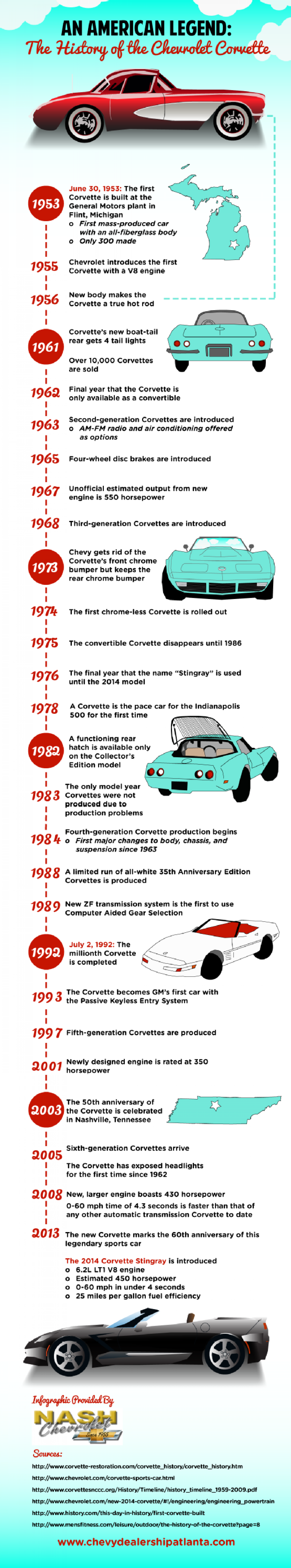An American Legend: The History of the Chevrolet Corvette  Infographic