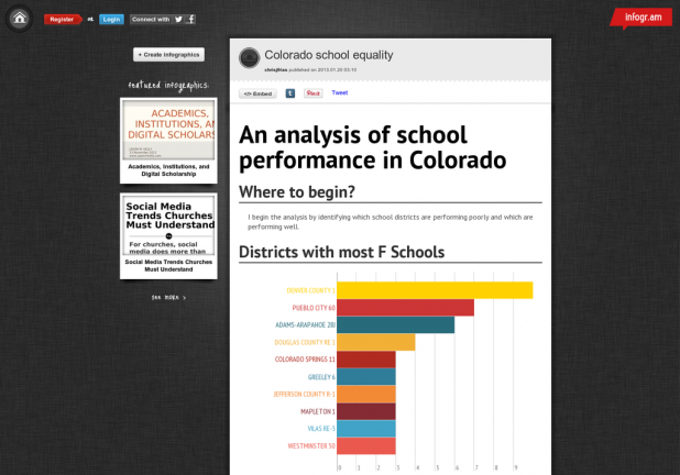 An Analysis of School Performance in Colorado