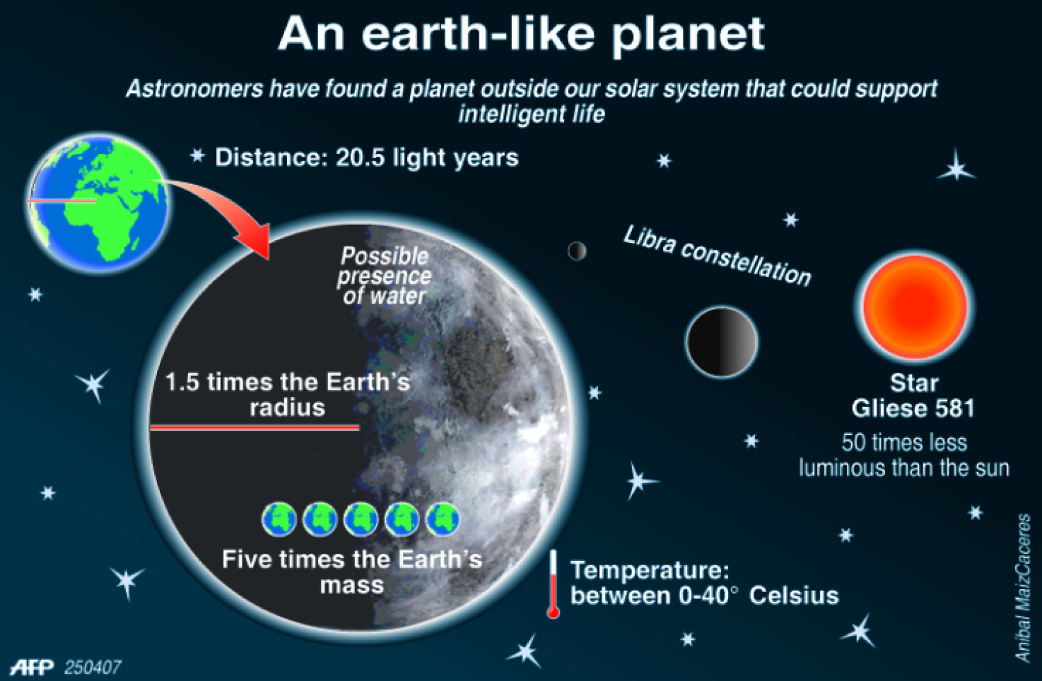 An earth-like planet Infographic