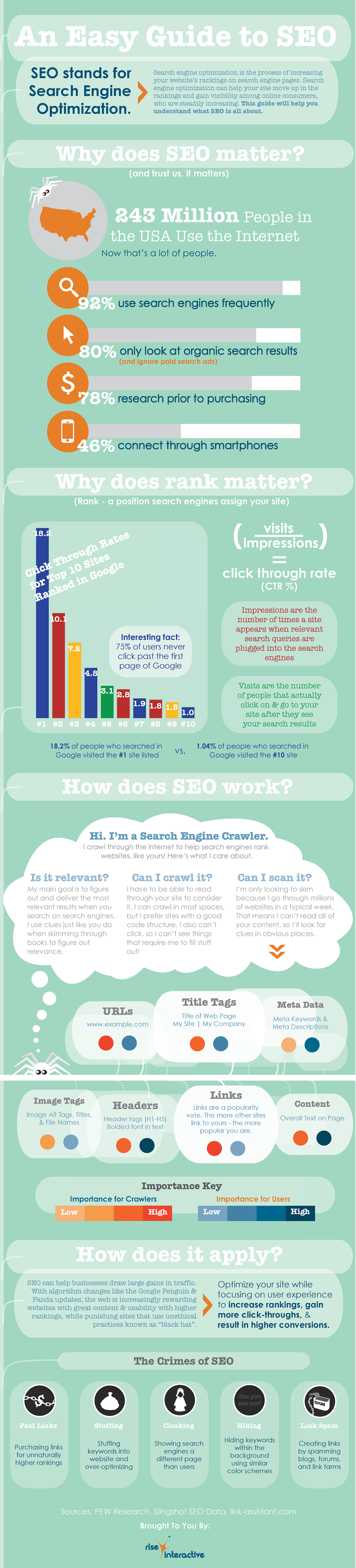 An Easy Guide to SEO Infographic