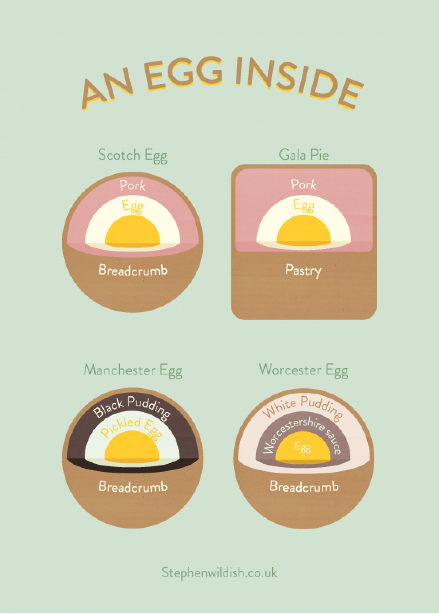 An egg inside Infographic