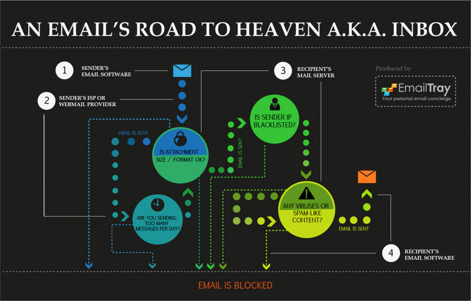 An Email's Road to Heaven a.k.a. Inbox Infographic