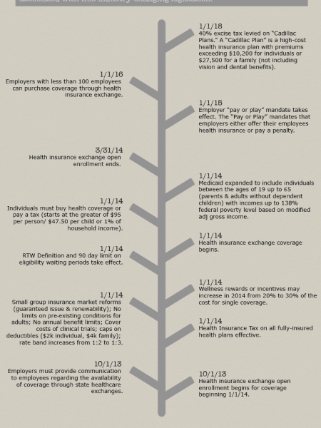 An Employer's Essential Guide to Critical ACA Implementation Dates Infographic