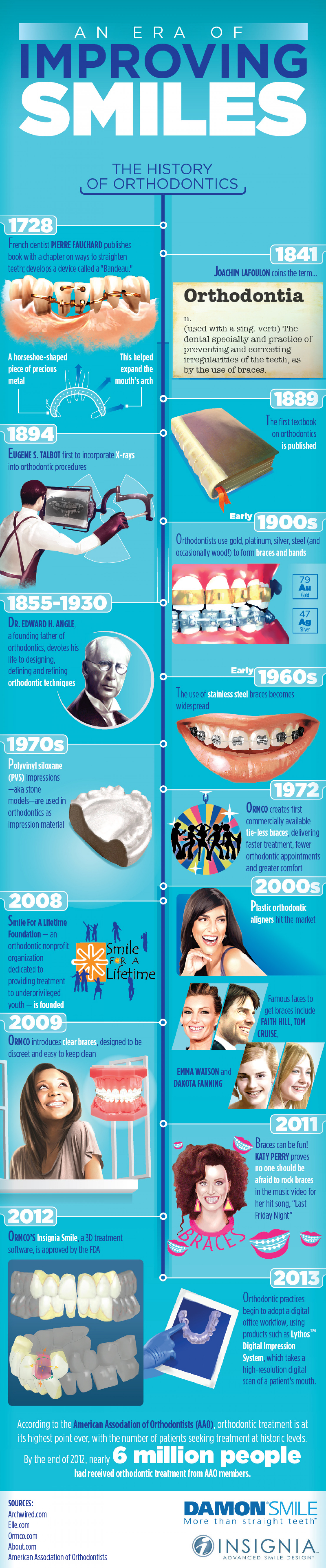 An Era of Improving Smiles Infographic