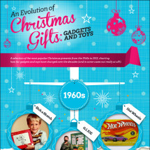 An Evolution of Christmas Gifts: Gadget & Toys Infographic