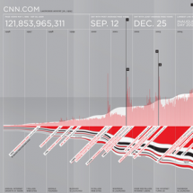An Examination of CNN.com Infographic