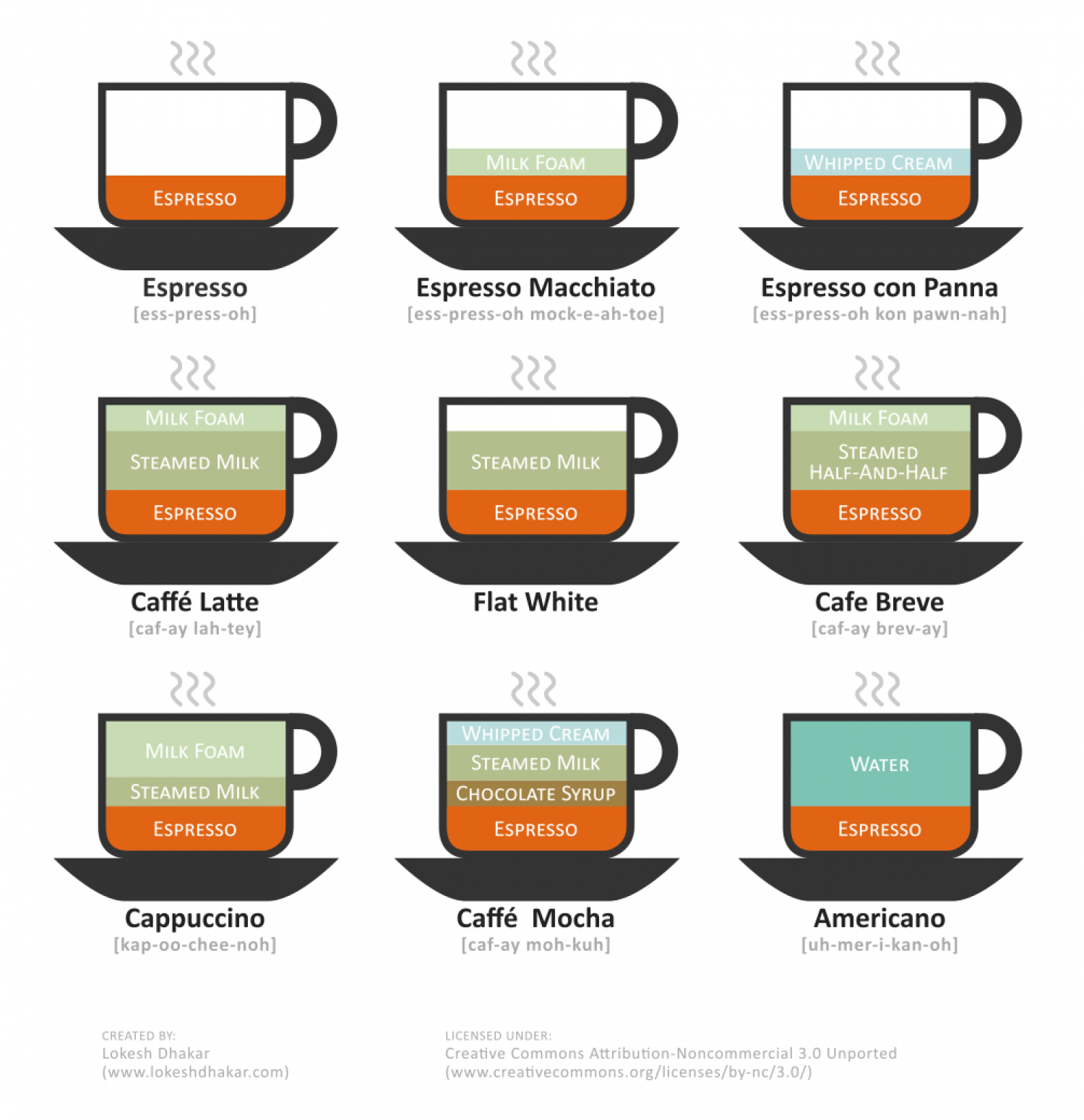 An Illustrated Guide to Coffee Drinks Infographic
