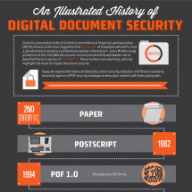 An Illustrated History of Digital Document Security Infographic
