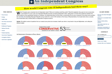 An Independent Congress Infographic