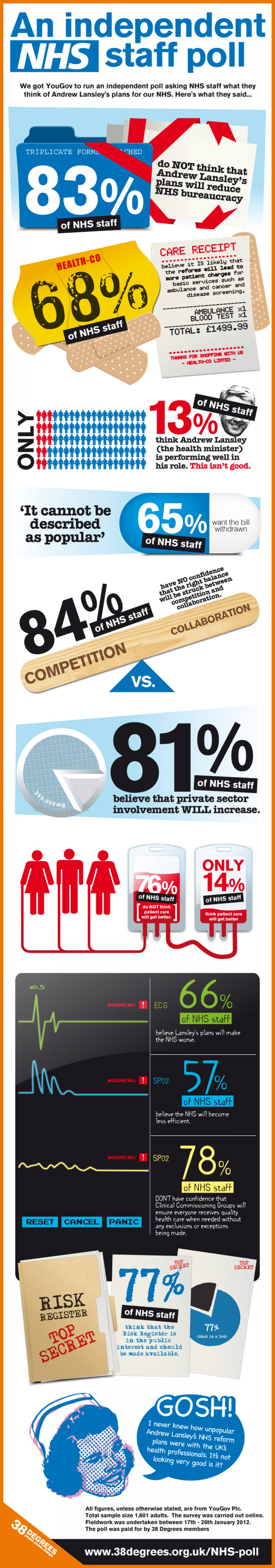An Independent NHS Staff Poll Infographic