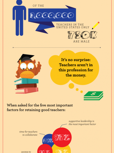 An Infographic About Teachers Infographic