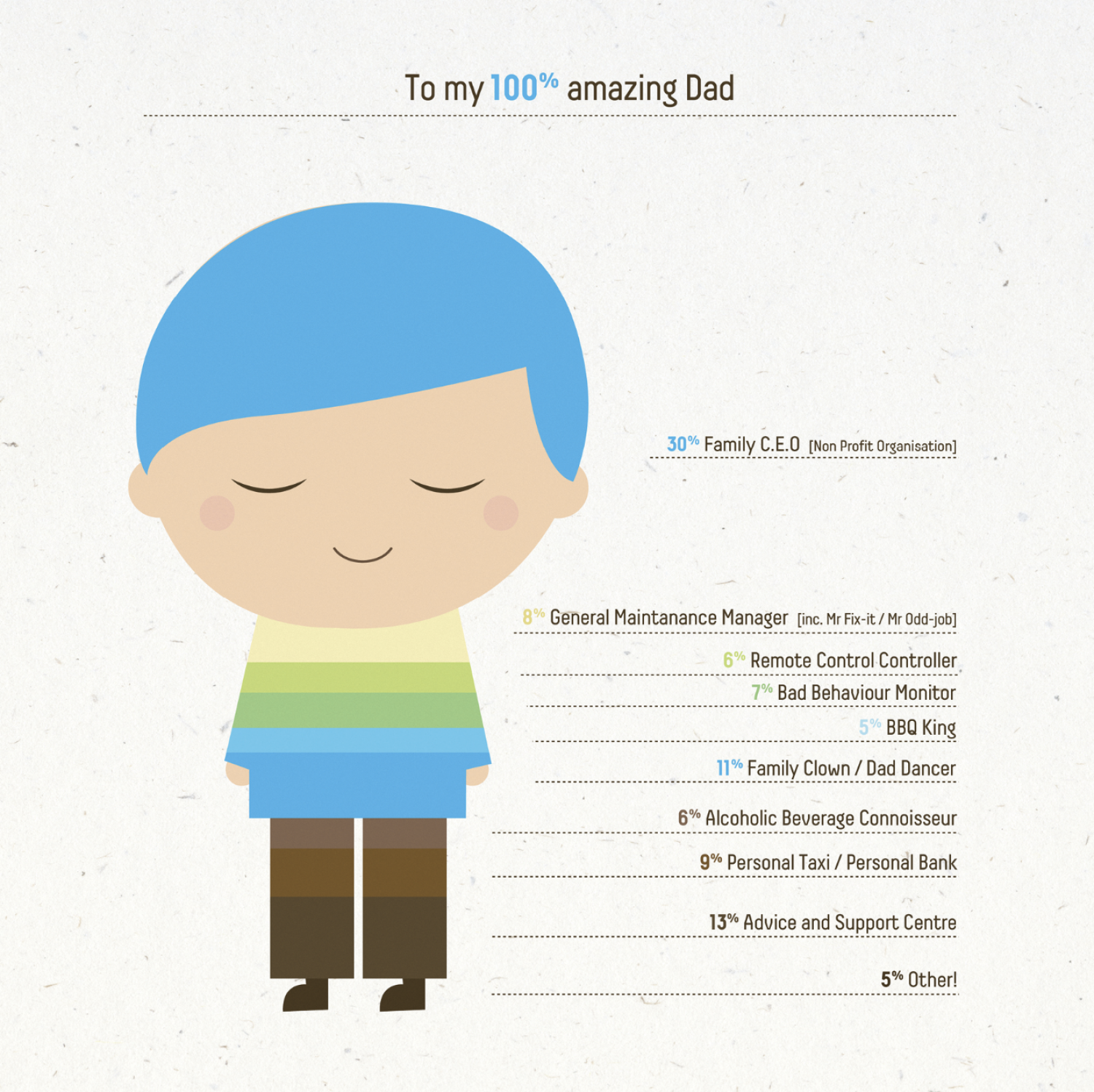 My 100% amazing dad Infographic