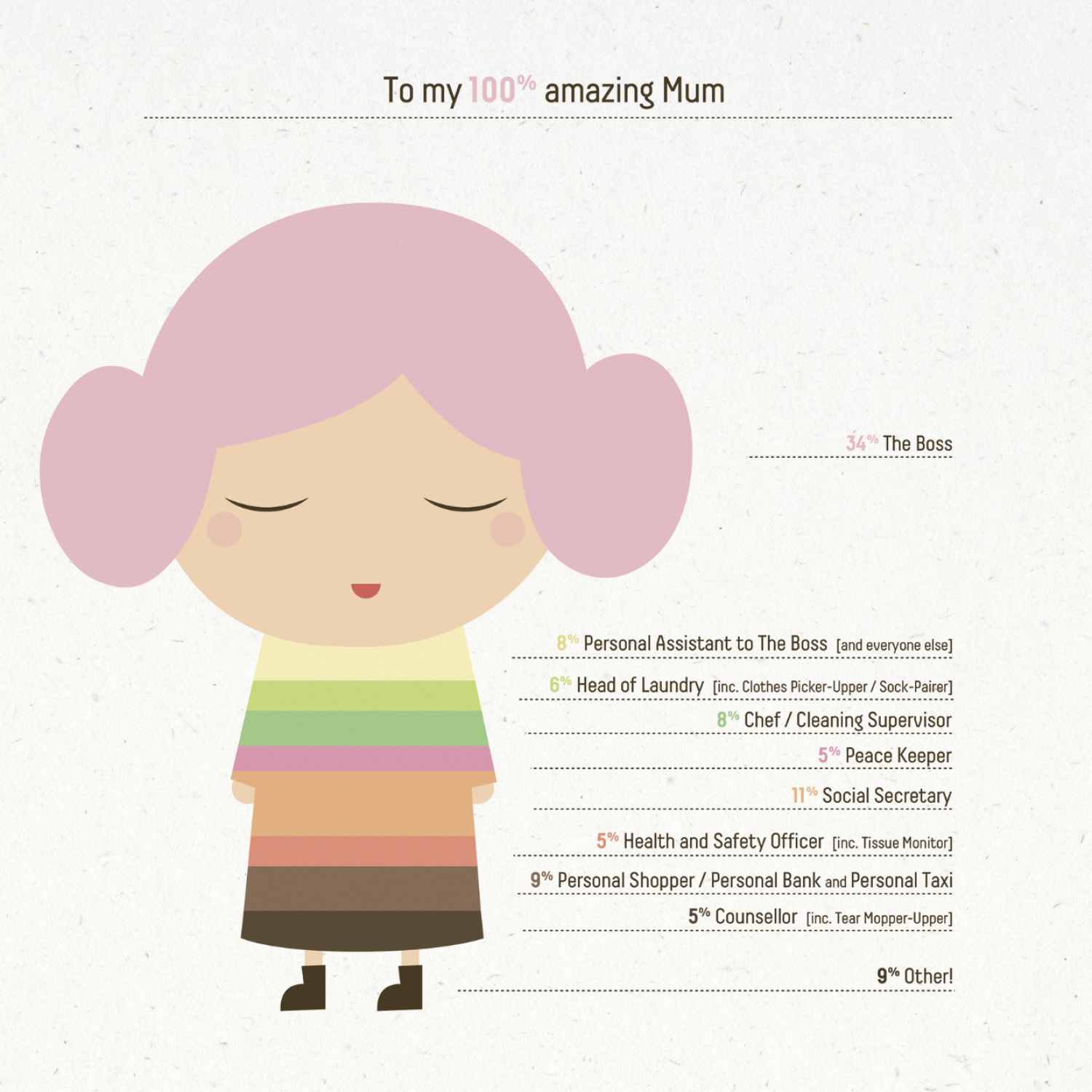 My 100% amazing mom Infographic