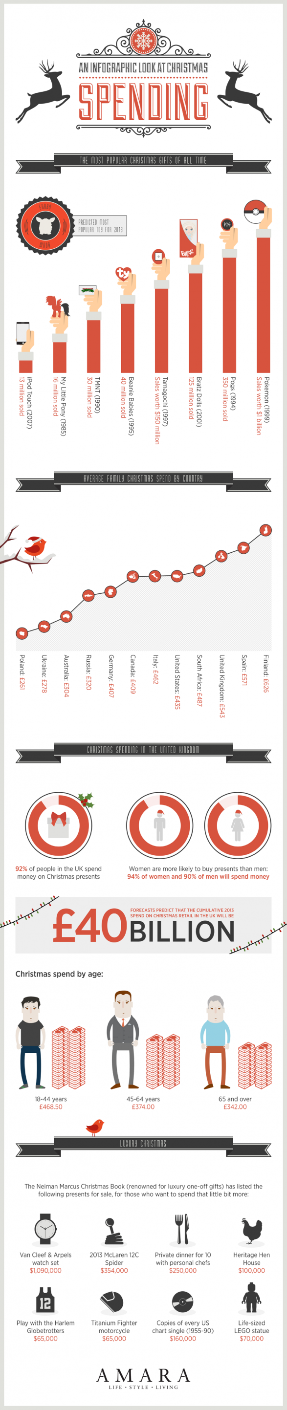 An Infographic Guide to Christmas Spending