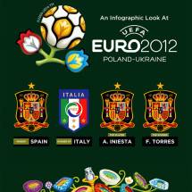 An Infographic Look At Euro 2012 Infographic