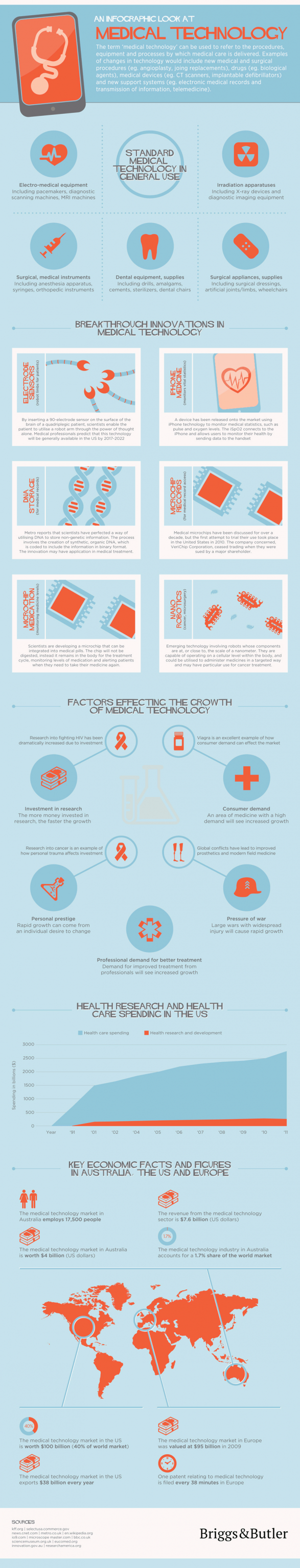 An Infographic Look At Medical Technology