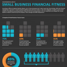An Infographic Look At Small Business Financial Fitness Infographic