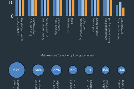 An infographic look at small business hiring intentions Infographic