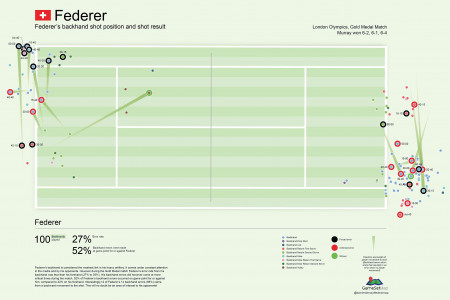 An infographic of Roger Federer's Backhand Infographic