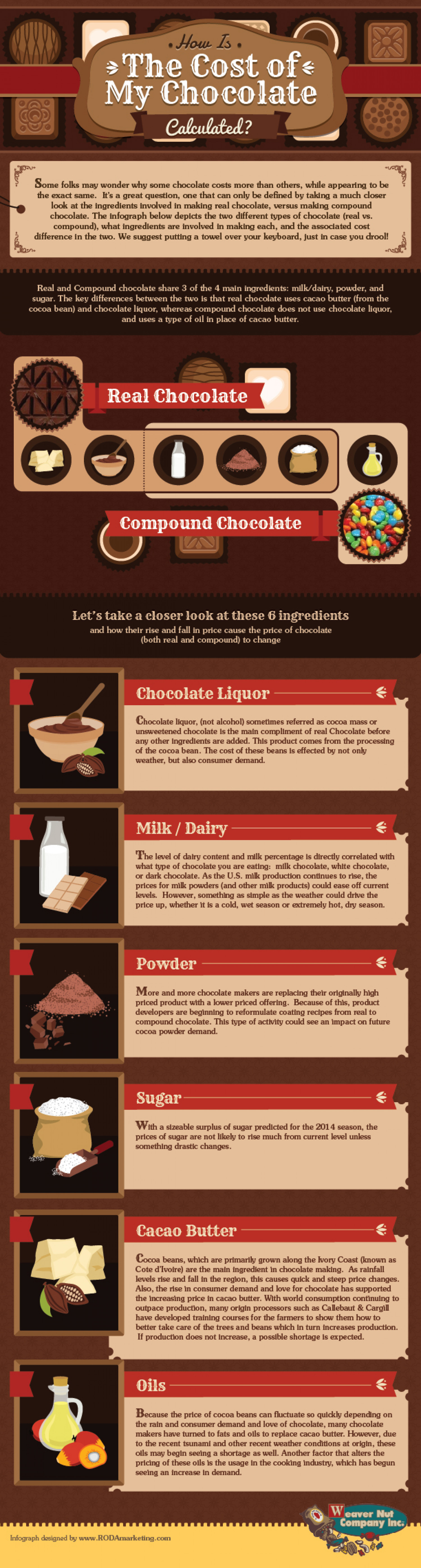 An Infographic on How the Cost of the Chocolate Is Calculated Infographic