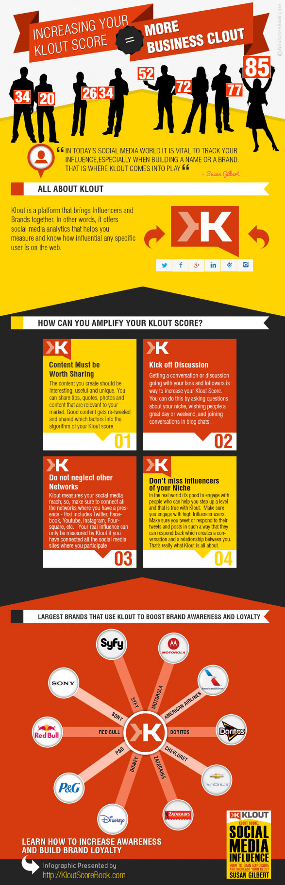 How to amplify your Klout Score