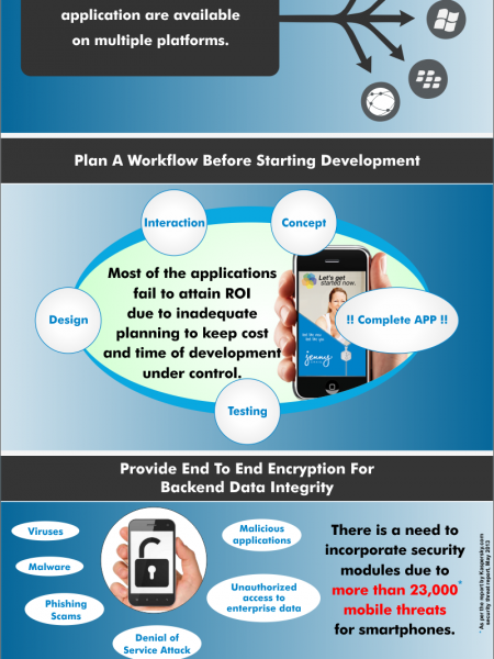 Mobile Best Practice Infographic