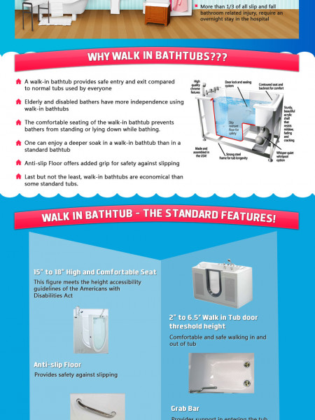Walk-in tubs for safe and hassle-free bathing Infographic