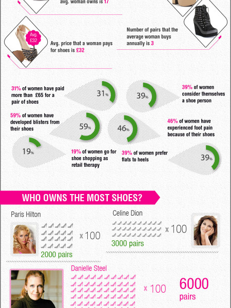 Shoes- A Women's Best Friend  Infographic