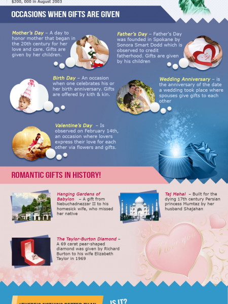 Various Types of Gifts Infographic