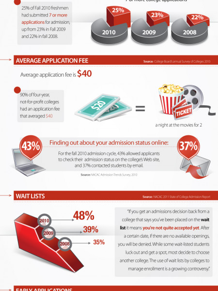 An Inside Look at College Admissions Today  Infographic