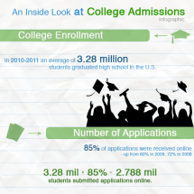 An Inside Look at College Admissions Infographic