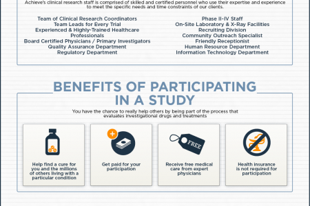 An Introduction to Achieve Clinical Research Infographic