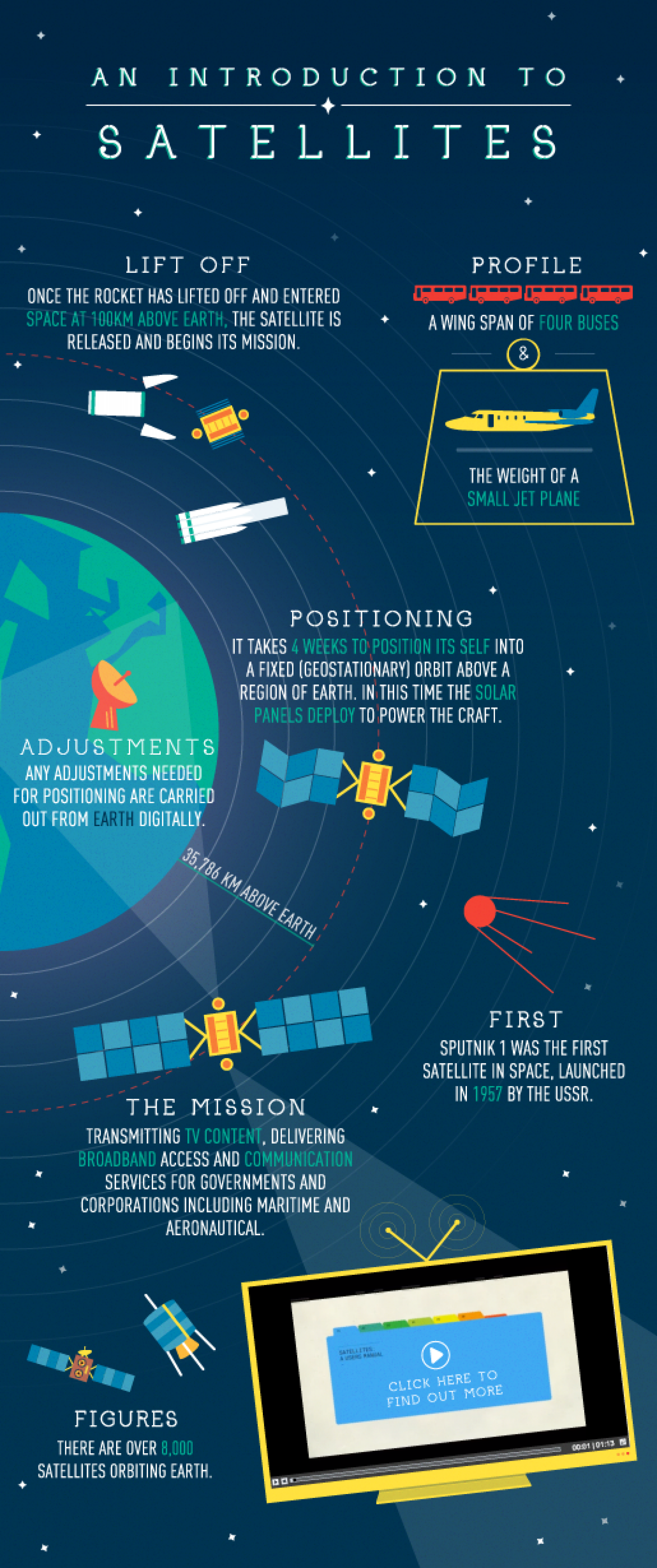 An Introduction to Satellites  Infographic