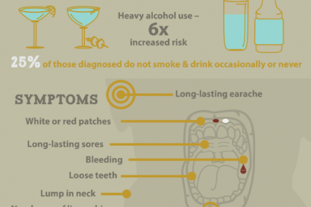 An Overview of Oral Cancer Infographic