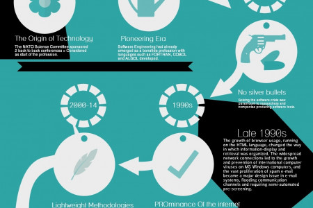 An overview to the history of software development Infographic