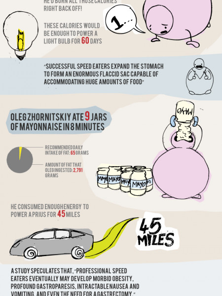 An Unbalanced Diet: Competitive Eating Infographic