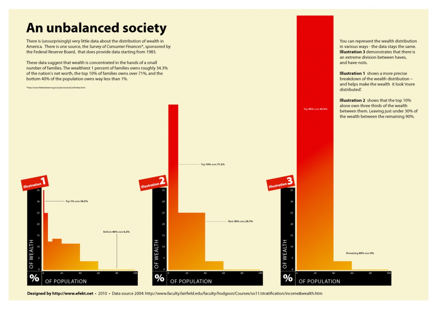 An unbalanced society Infographic