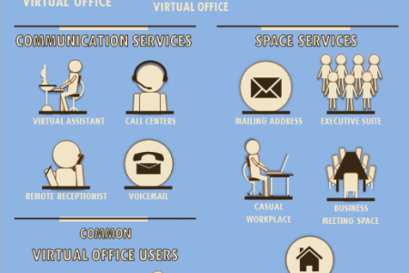 An Unconventional Spin on the Traditional Work Place Infographic