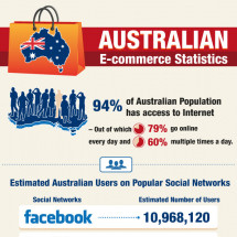  Analysis of Australian E-commerce Statistics Infographic