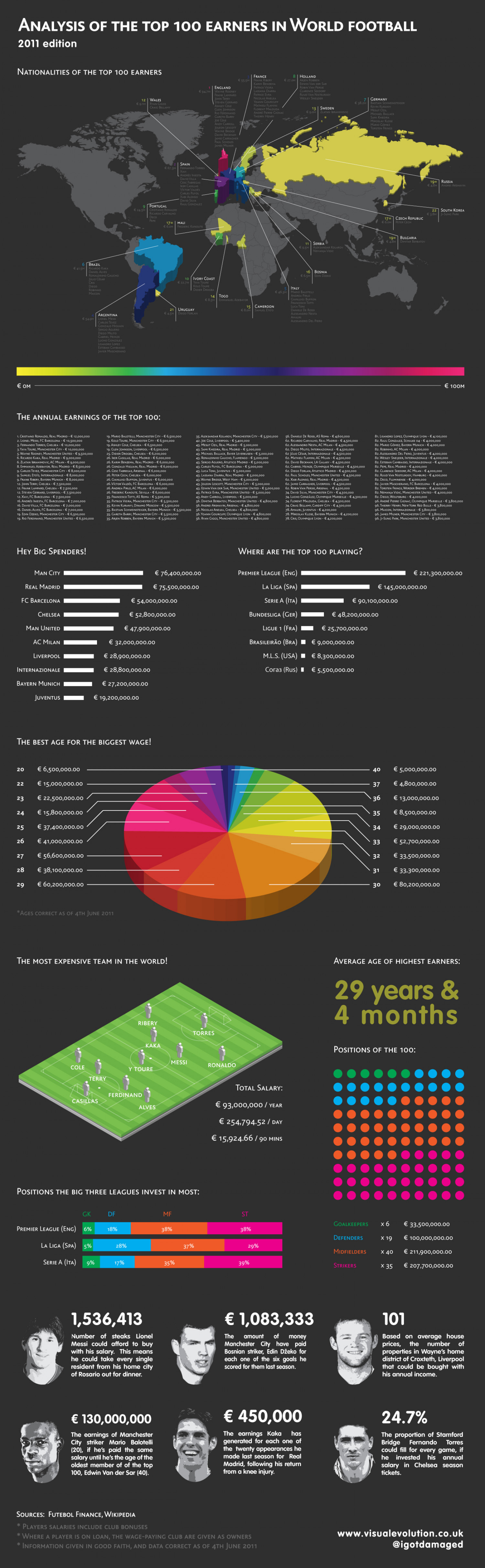 Analysis of the top 100 earners in World football - 2011 edition Infographic