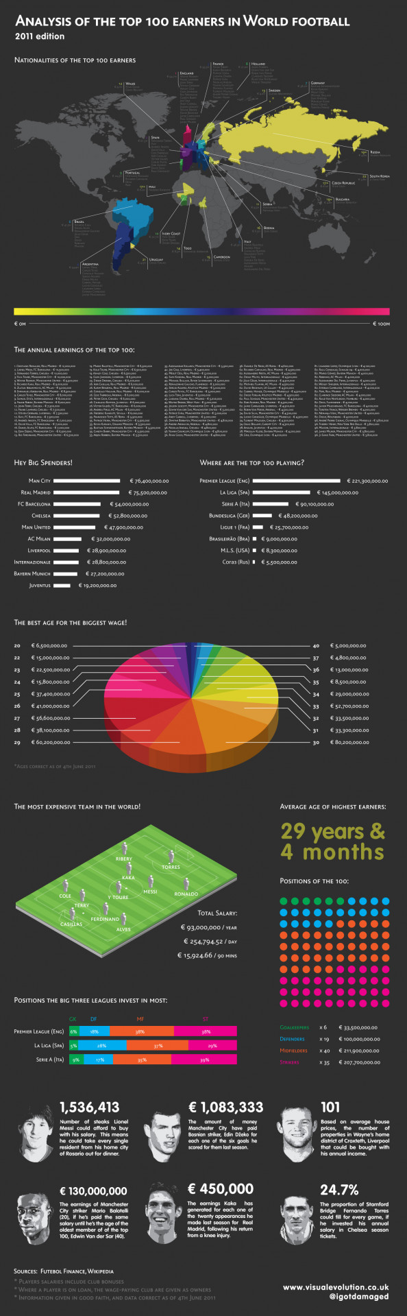Analysis of the top 100 earners in World football – 2011 Infographic
