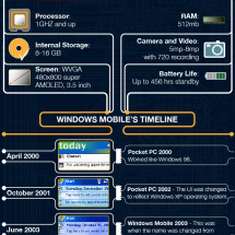 Analysis of Windows Phone 7  Infographic