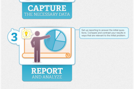 Analytics-Based Online Marketing - How it Works Infographic