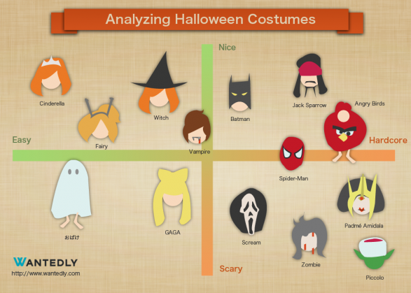 Analyzing Halloween Costumes