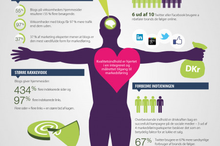 Anatomien bag Content Marketing Infographic