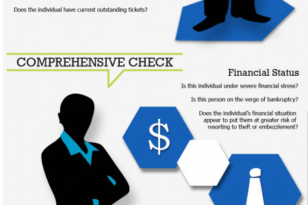 Anatomy of a Background Check  Infographic